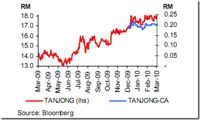 tanjong-ca