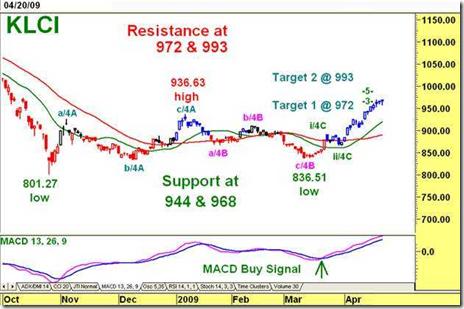 klse technical chart 2009-04-21