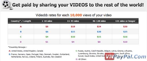 VideoBB, Kiếm Tiền Bằng Upload Video