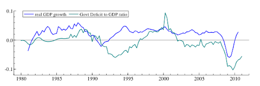 The government deficit to GDP ratio, and real GDP growth