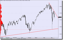 s&P daily kw 19