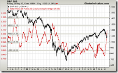 sp500-vs-put-call-ratio-total-20d-sma-params-3y-red-x kw 21