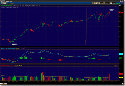 021011_aapl_daily
