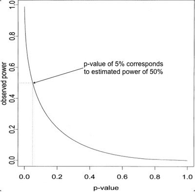 Example of Observed Power vs P-Value for a One-Tailed Z Test in Which α is Set to .05.