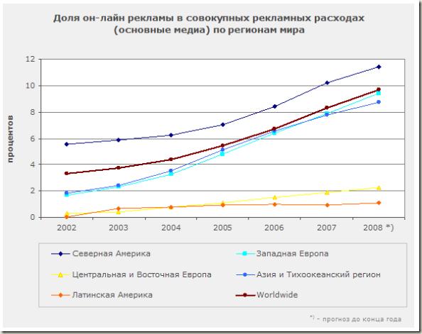 Доля он-лайн рекламы в совокупных рекламных расходах по регионам мира