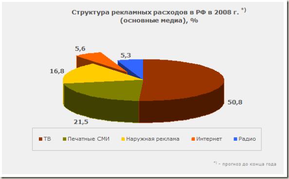 Структура рекламных расходов в РФ в 2008 г.