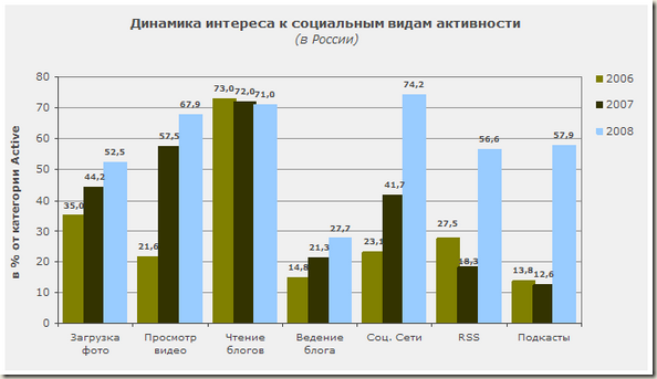 Динамика интереса к социальным видам активности в РФ - график