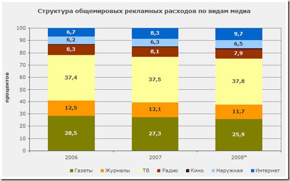 Структура общемировых рекламных расходов - график
