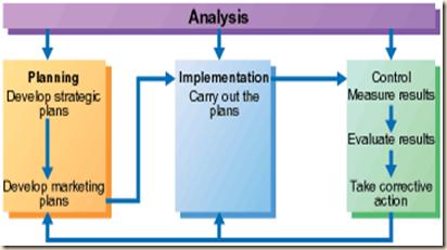 Marketers 39 Magazine Class 3 1 Strategic Planning And Marketing Process