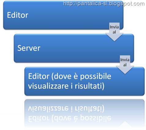 SL e Internet - Script schema