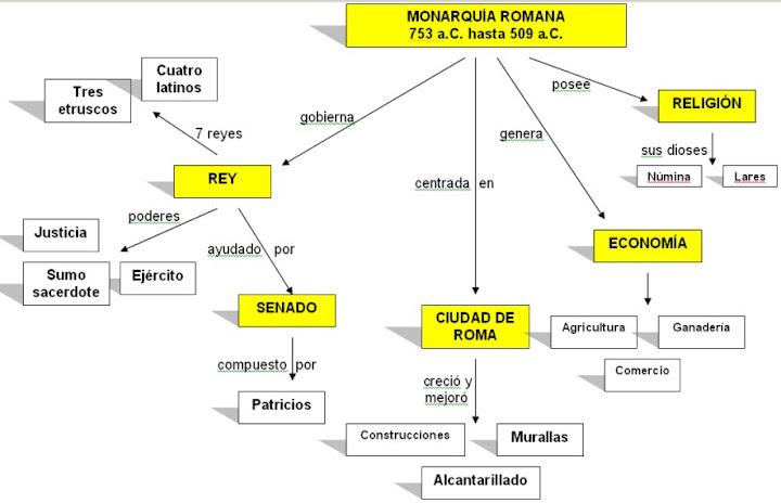 Analisis Del Matrimonio Romano Y El Actual : Monarquia romana historia universal