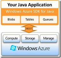 Windows Azure SDK Java