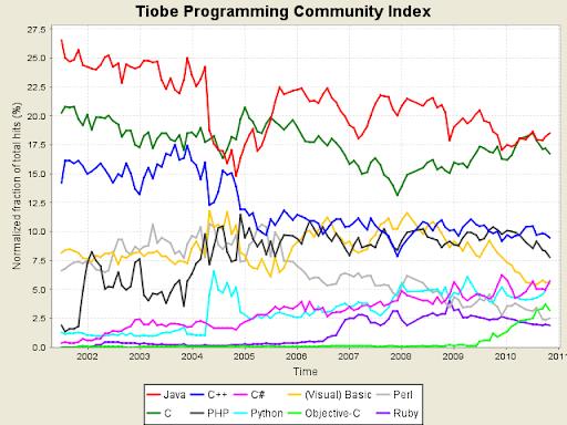 Linguaggi di programmazione, Novembre 2010