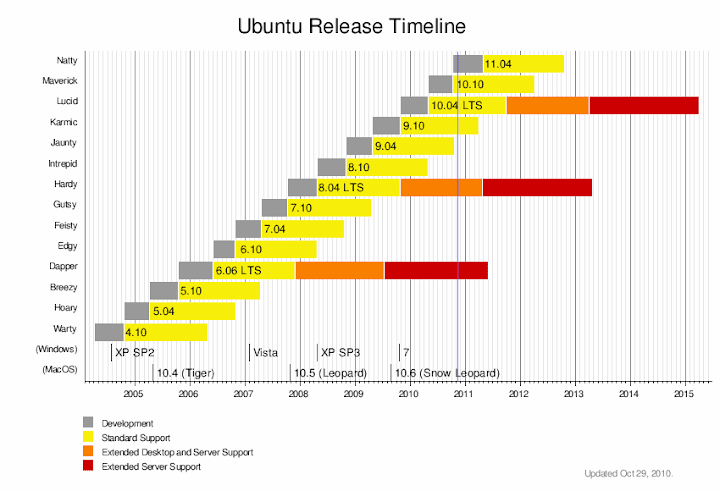 Roadmap Ubuntu 11.04