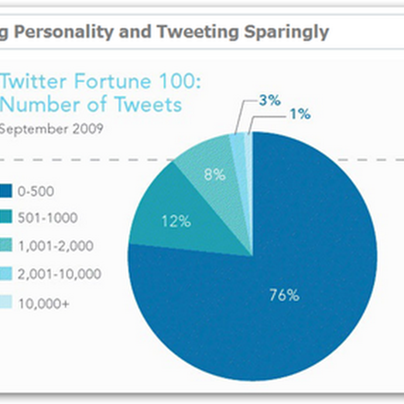 Fortune 100 Companies Don't Get Twitter Study Says and I Agree