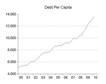 06_debt_capita