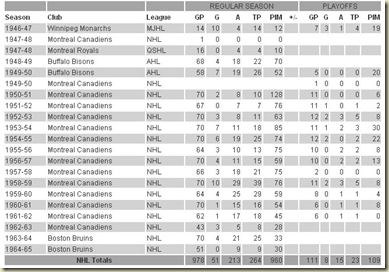 Legends of Hockey -- The Legends -- Honoured Player -- Johnson, Tom -- Statistics, Awards & Career