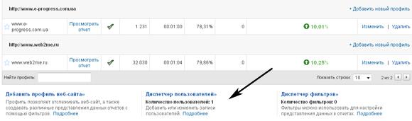 пользователи Google Analytics