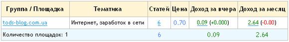 Результаты заработк на бирже Liex