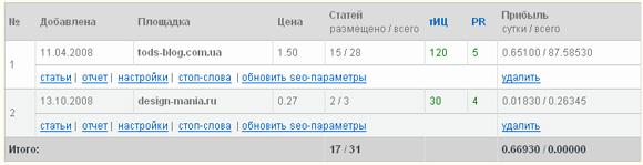 Результаты заработка на бирже статей SeoZavr