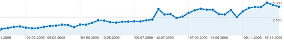 итоги посещаемости график блога