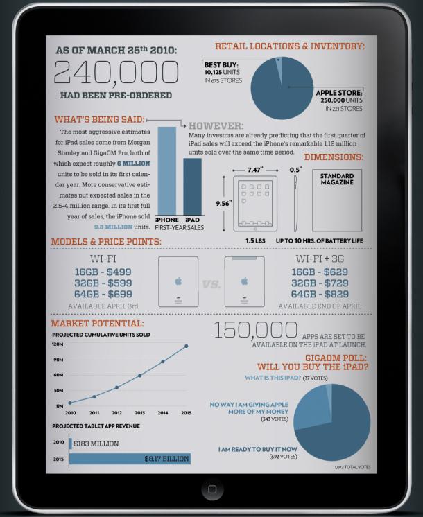 инфографика iPad