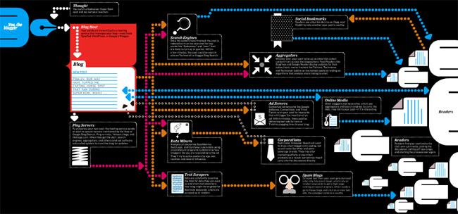 инфографика во flash