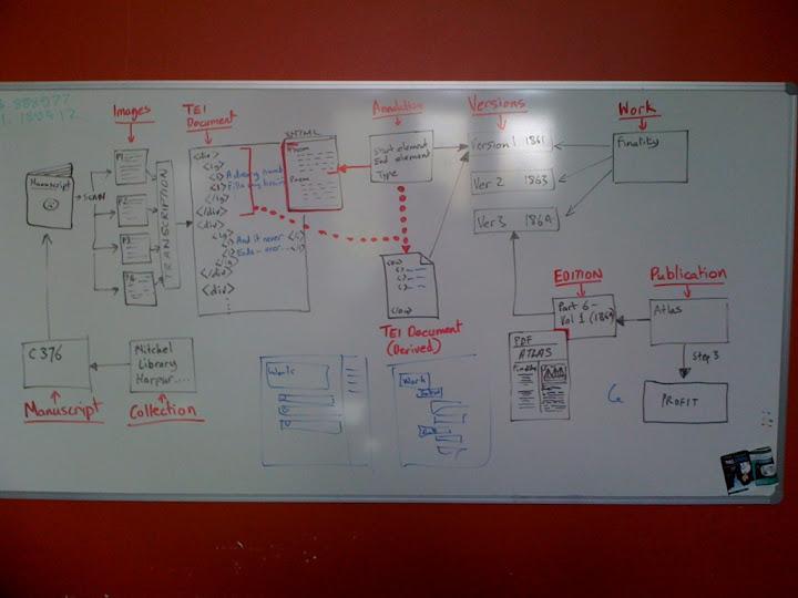 Diagram on a white board