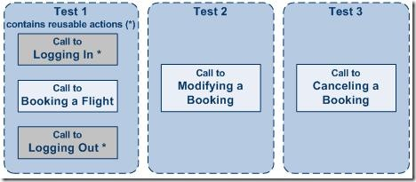 Call Existing Actions in QTP 1