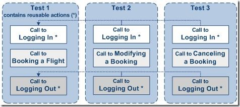 Call Existing Actions in QTP 2