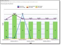 Qualitätsmangement mit TFS