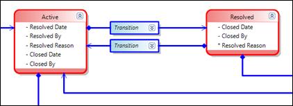 Screenshot: Prozesse im Team Foundation Server abbilden
