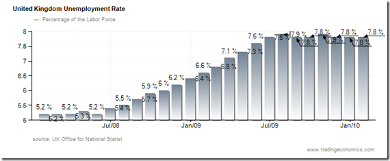 UK Unemployment Rate Chart