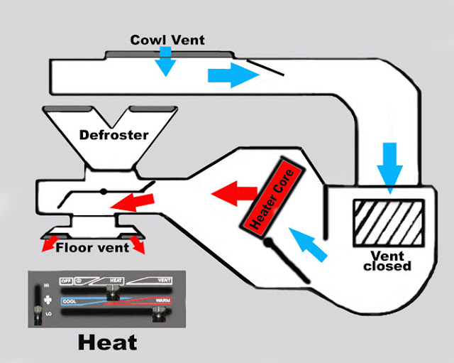 yj heating system explained jeep wrangler forum moving the slider to the heat position changes only one thing the defrost gate closes directing air downward and out through the floor vents located above