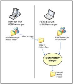 MSN Messenger History Merging