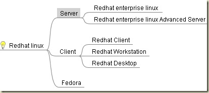 redhat editions