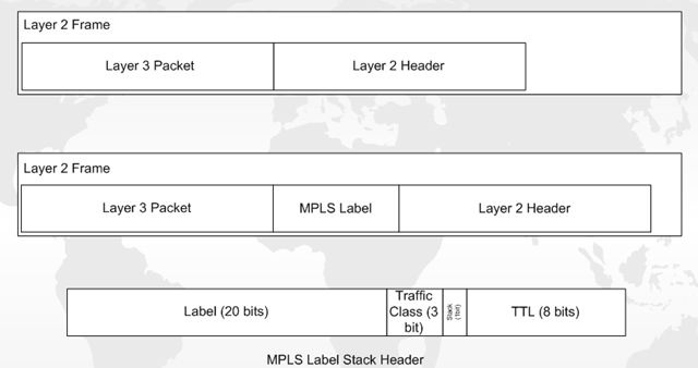MPLS Label Stack Header