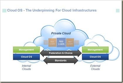 cloud sitemap