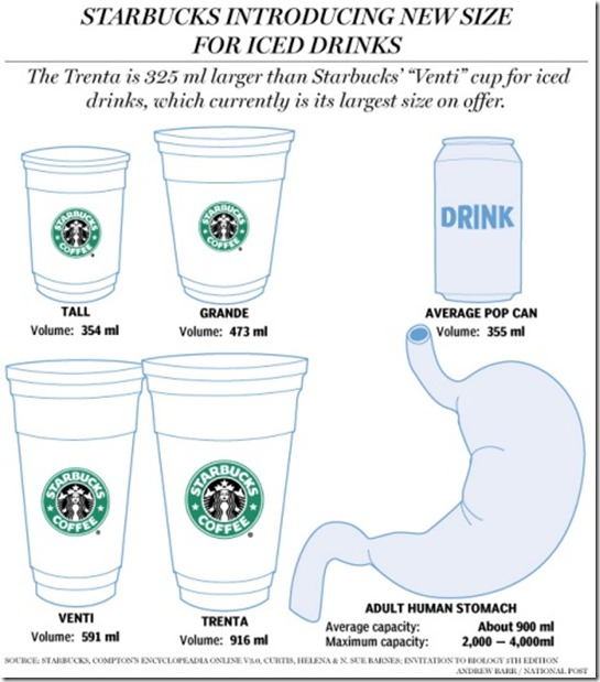 starbucks-stomach