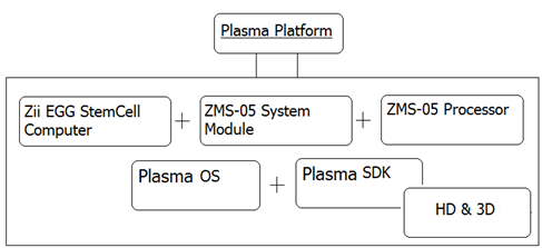 Plasma Platform