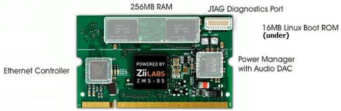 ZMS-05 System Module