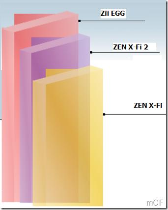 Zii EGG vs ZEN X-Fi 2 vs ZEN X-Fi