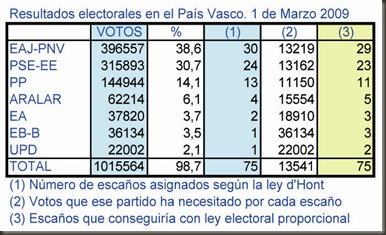 Elecciones País Vasco
