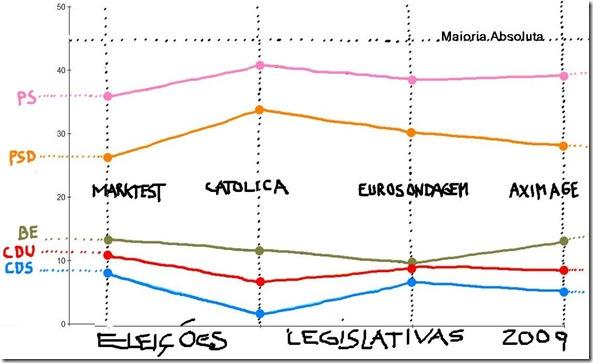 Sondagens Legislativas
