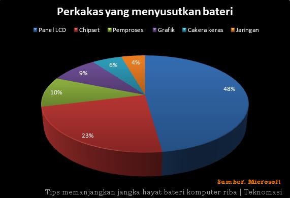 Peratusan perkakas mempengaruhi susutan bateri