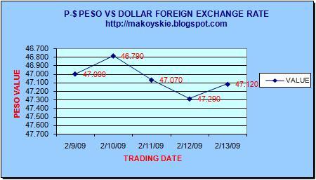 February 9-13, 2009 Peso-Dollar Forex