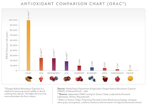 Antioxidant Comparison Chart Toxins,Free Radicals,Antioxidants