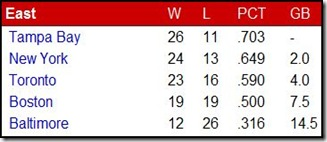 standings 5.16.10