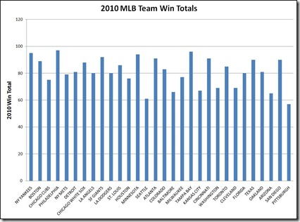 2010 mlb wins graph