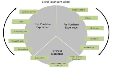 wheel of retailing concept Many retailing innovations are partially explained by the wheel of retailing concept according to this concept many new types of retailing.
